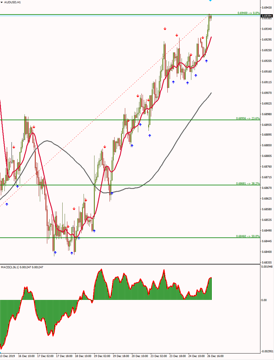 2trend System (Metatrader 4 Indicators+Template)